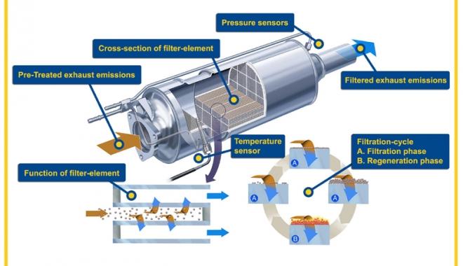 Probleme cu filtrul de particule. Îl regenerăm, îl înlocuim sau îl anulăm? - filtruparticule1-1498392963.jpg